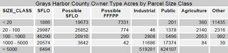 types of grays the rural technology initiative small forest landowner parcel
