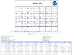 tide predictions help noaa tides u0026 currents