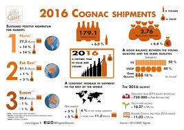 cognac bureau cognac exports reach highest level yet