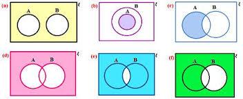 worksheet on venn diagrams venn diagrams in different situations