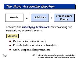 the basic accounting equation
