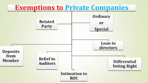 16 exemptions to private companies in 2015 companies act 2013