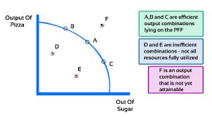 production possibility curve economics online classes and notes