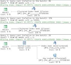 Create Temporary Table Temporary Tables And Table Variables In Microsoft Sql Server 2008