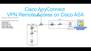 Home Vpn by Ssl Cisco Anyconnect Vpn Remote Access On Cisco Asa Full Video
