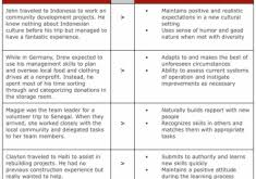 download good things to put on a resume haadyaooverbayresort com