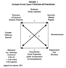 postmodern themes in film postmodernism consumer culture and the society of the spectacle by