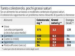 alimenti anticolesterolo ora il colesterolo contenuto nei cibi preoccupa meno corriere it