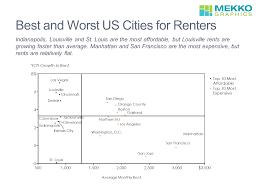 best and worst cities for renters u2013 mekko graphics
