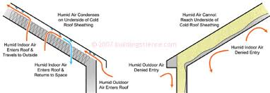 can unvented roof assemblies be insulated with fiberglass unvented roof assemblies for all climates bldg sci corp