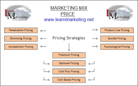 types and prices marketing mix 4p s price and pricing strategies