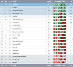 Premier Leage Table Image West Ham 3rd In Premier League Table U2026form Table That Is