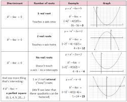 quadratic formula discriminant introduction to quadratics she