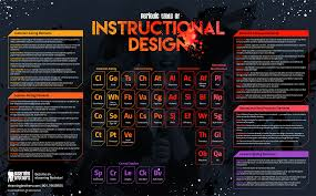The Periodic Table Of Elements Infographic The Periodic Table Of Instructional Design