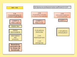 dossier bac pro cuisine e22 sous épreuve de présentation du dossier professionnel ccf ppt