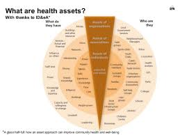 asset mapping asset mapping and more an outline for a pan scotland learn