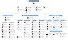 organizational chart 2016 emb region v