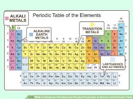 Nonmetals In The Periodic Table 3 Ways To Study The Chemical And Physical Properties Of Atoms In