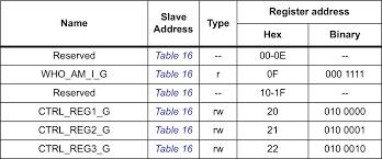 Html Input Pattern Hexadecimal | hexadecimal learn sparkfun com