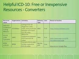 Icd 9 To Icd 10 Conversion Table by Post Implementation Getting To Icd 10 Is Only The Tip Of The