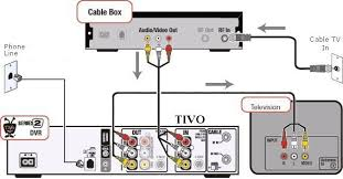 how to hook up a tivo dvr