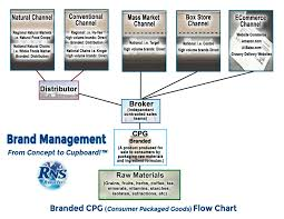 branded cpg flow chart u2013 rns