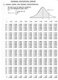 errors in sampling boundless statistics