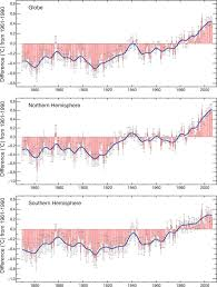 Dumb Scientist U2013 Abrupt Climate Change