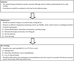 hypothermia therapy jacc journal of the american college of