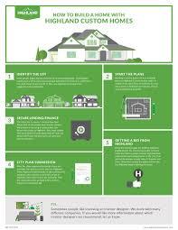 how to build a custom home in utah highland custom homes