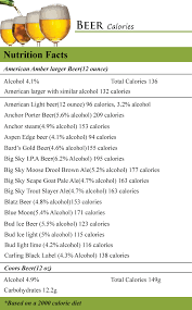 light beer calories list how many carbs in a light beer www lightneasy net