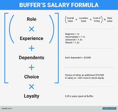 nissan finance manager salary everyone at buffer can see each other u0027s salaries business insider