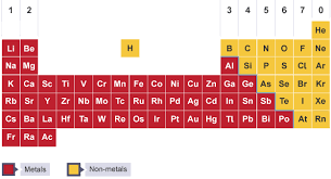 How Many Groups Are On The Periodic Table Bbc Bitesize Ks3 Chemistry The Periodic Table Revision 1