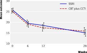 selective serotonin reuptake inhibitors ssris and routine
