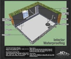 basement or foundation interior waterproofing methods los
