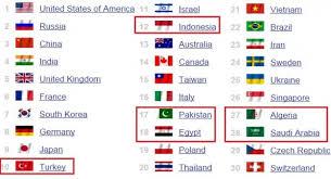 classement cuisine mondiale 2014 puissance militaire classement des pays musulmans arabes et