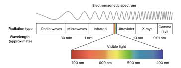 uv l short and long wavelength what is the meaning of shorter and longer wavelength quora