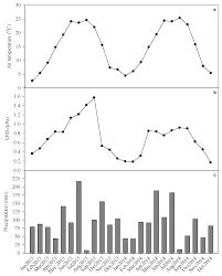 forests free full text response of mid rotation loblolly pine