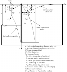 sketch for the displacement of deep excavations definition of symbols