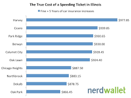 Estimated Car Insurance Cost by The True Cost Of A Speeding Ticket In Illinois After Insurance