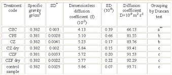 Diffusion Coefficient Table The Potential Use Of Organosilane Water Soluble Nanomaterials As