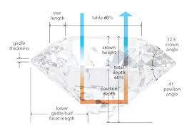 Diamond Depth And Table The Diamond Fire U0026 Ice Diamonds