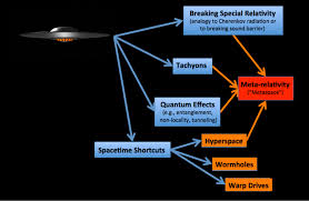 does light travel faster than sound images Diagram of general concepts for achieving faster than light ftl png