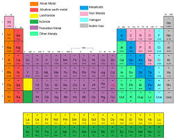how is the periodic table organized the periodic chart of table of the elements wyzant resources