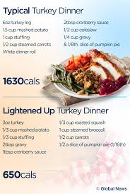 things to eat on thanksgiving here u0027s what a healthy thanksgiving plate looks like u2013 without