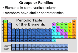 how is the periodic table organized unique how are elements arranged on the periodic table decoration