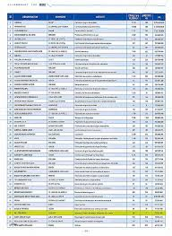 chambre des metiers loiret chambre des metier orleans best of beg ingénierie top 200 des