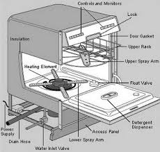 Fisher And Paykel Nautilus Dishwasher Manual How To Fix A Dishwasher Not Dissolving Detergent Or Tablet
