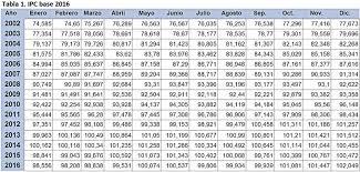 cuanto es el incremento del ipc ao 2016 el ipc
