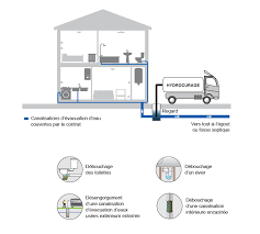 comment d饕oucher une canalisation de cuisine canalisations bouchées veolia eau services